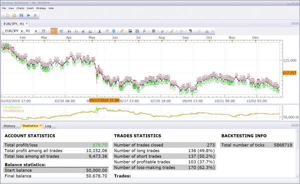 9 30 trading strategy optimization